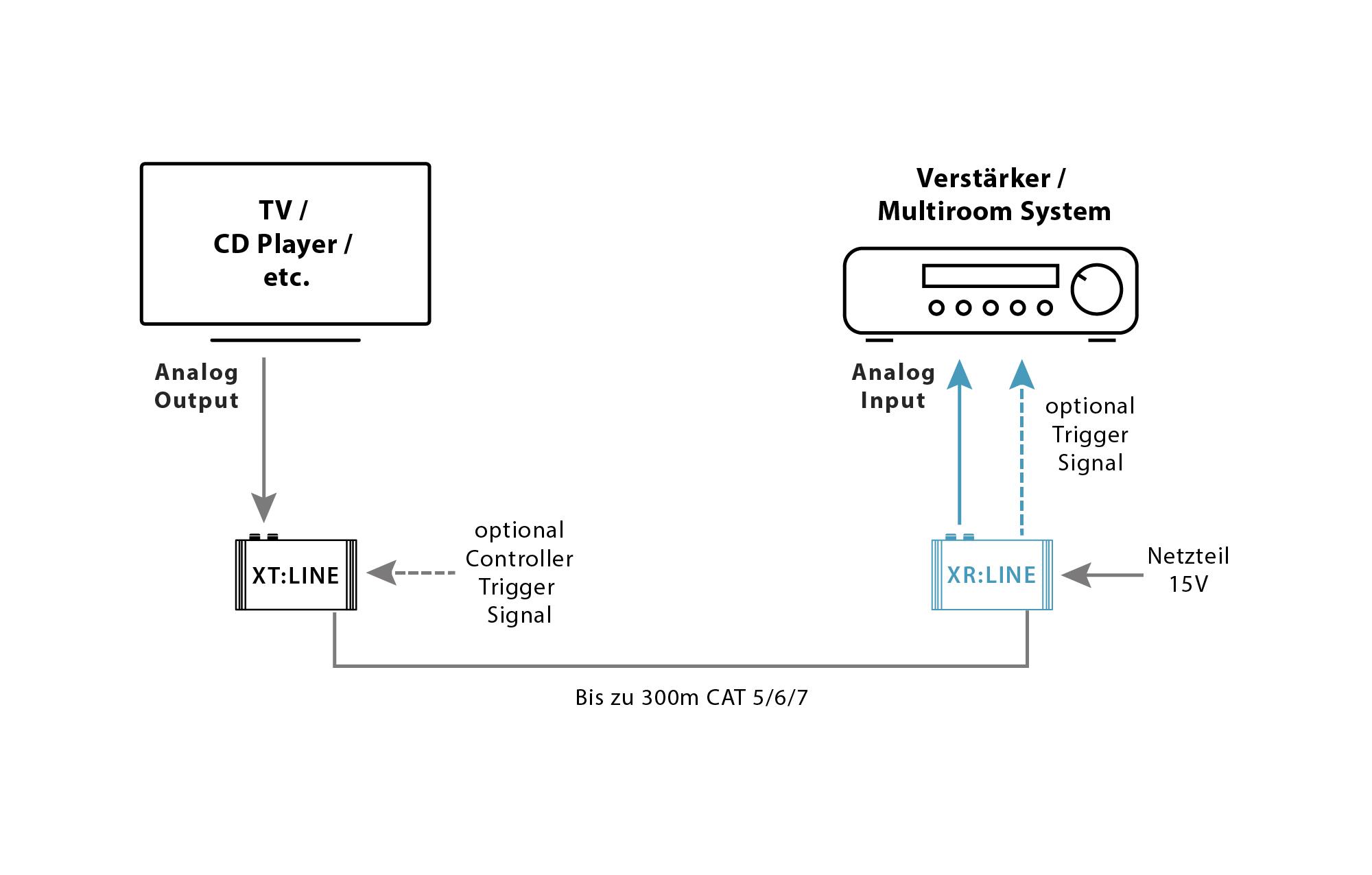 XR:LINE trivum Audio Receiver